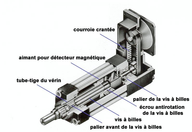 fonctionnement-verin-electrique-parker